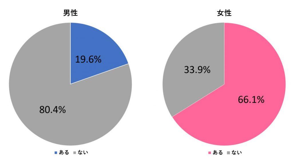 %e3%83%8a%e3%83%b3%e3%83%91%e3%81%95%e3%82%8c%e7%b5%8c%e9%a8%93_%e7%94%b7%e5%a5%b3_%e3%82%b0%e3%83%a9%e3%83%95