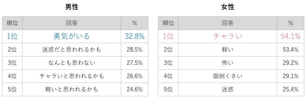%e3%83%8a%e3%83%b3%e3%83%91%e5%8d%b0%e8%b1%a1_%e7%94%b7%e5%a5%b3_%e3%82%b0%e3%83%a9%e3%83%95