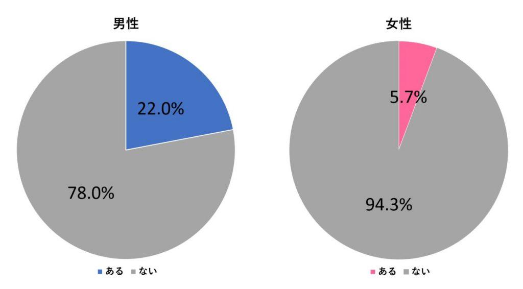 %e3%83%8a%e3%83%b3%e3%83%91%e7%b5%8c%e9%a8%93_%e7%94%b7%e5%a5%b3_%e3%82%b0%e3%83%a9%e3%83%95