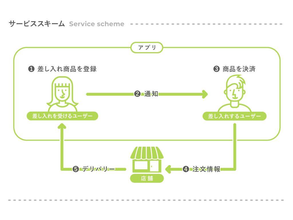 servicescheme